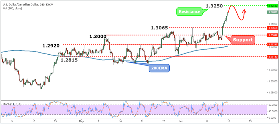USDCAD Weekly Forex Forecast - 18th to 22nd June 2018