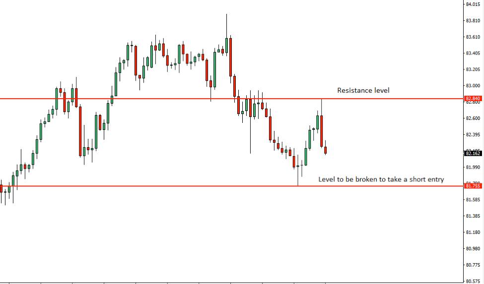AUDJPY Price Action Analysis – 25th July 2018