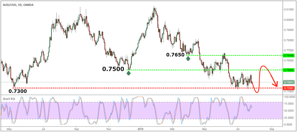AUDUSD Monthly Forex Forecast for August 2018