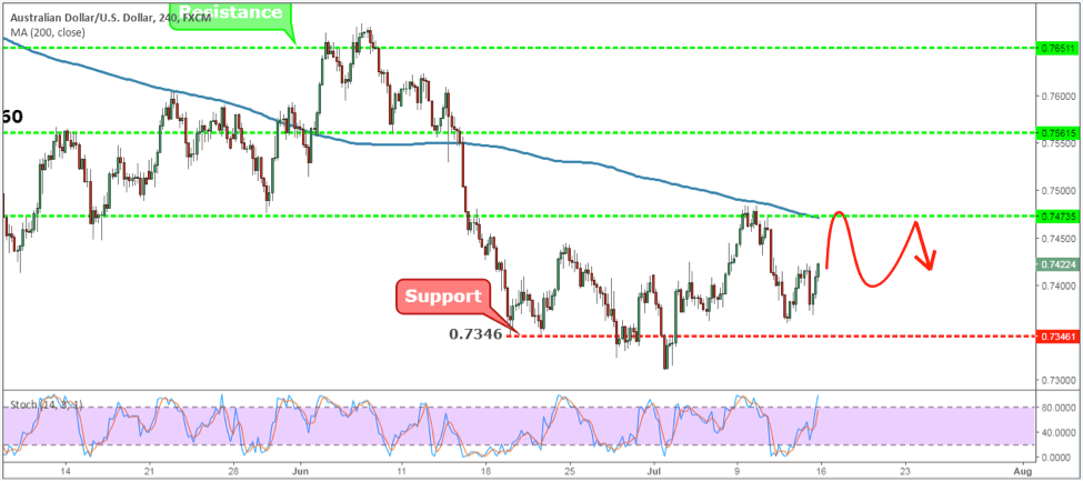 AUDUSD Weekly Forex Forecast - 16th to 20th July 2018