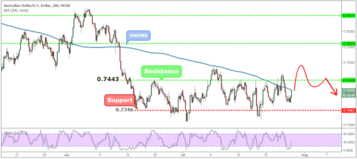 AUDUSD Weekly Forex Forecast - 30th July to 3rd August 2018