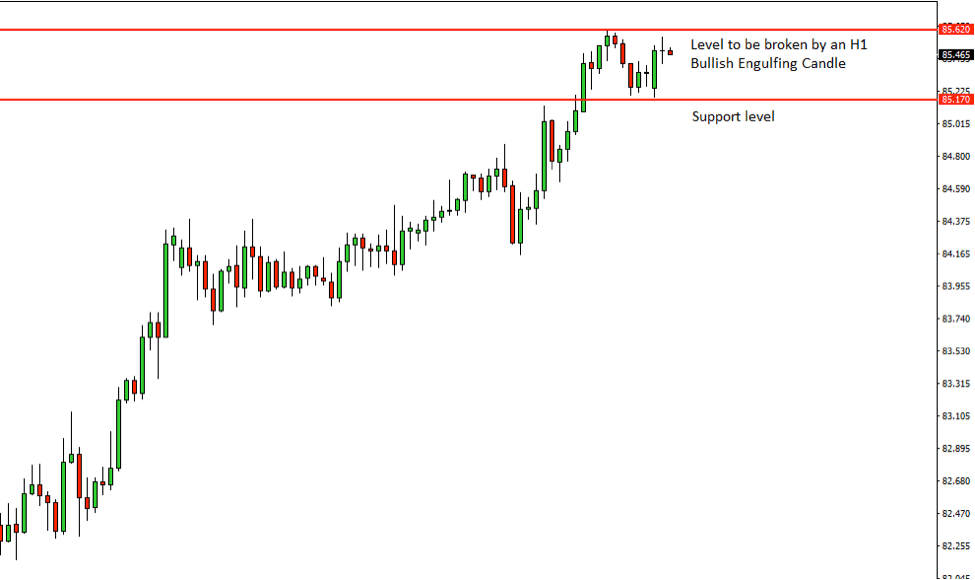 CADJPY Price Action Analysis – 16th July 2018