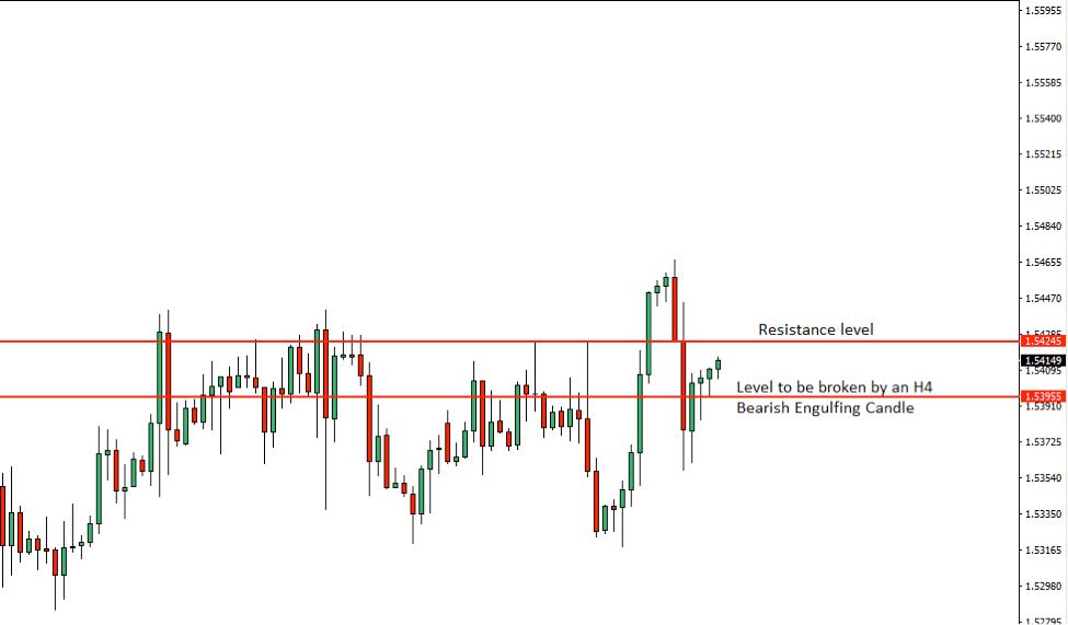 EURCAD Price Action Analysis – 23rd July 2018