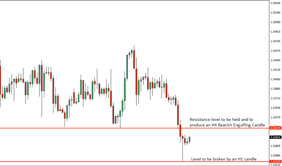 EURCAD Price Action Analysis – 26th July 2018