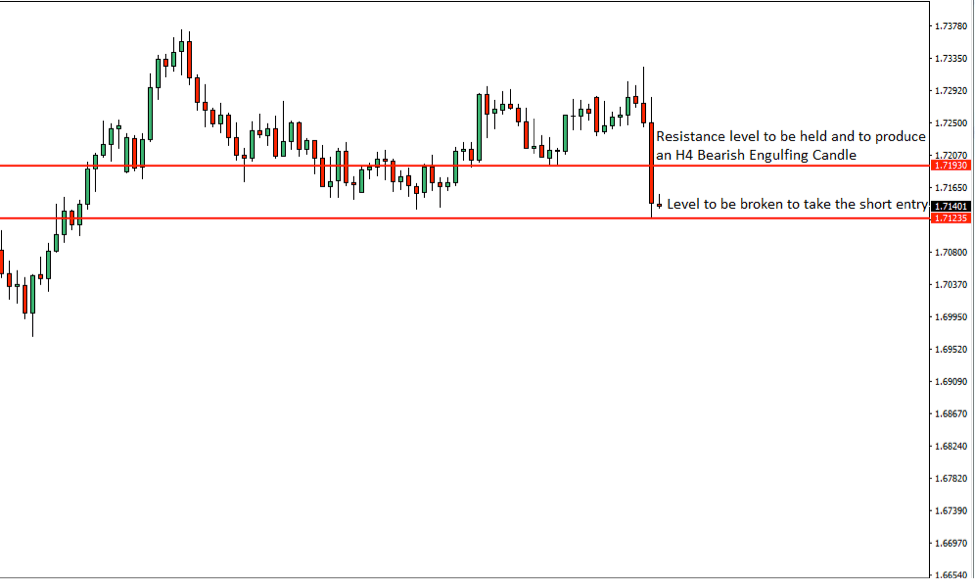 EURNZD Price Action Analysis – 17th July 2018