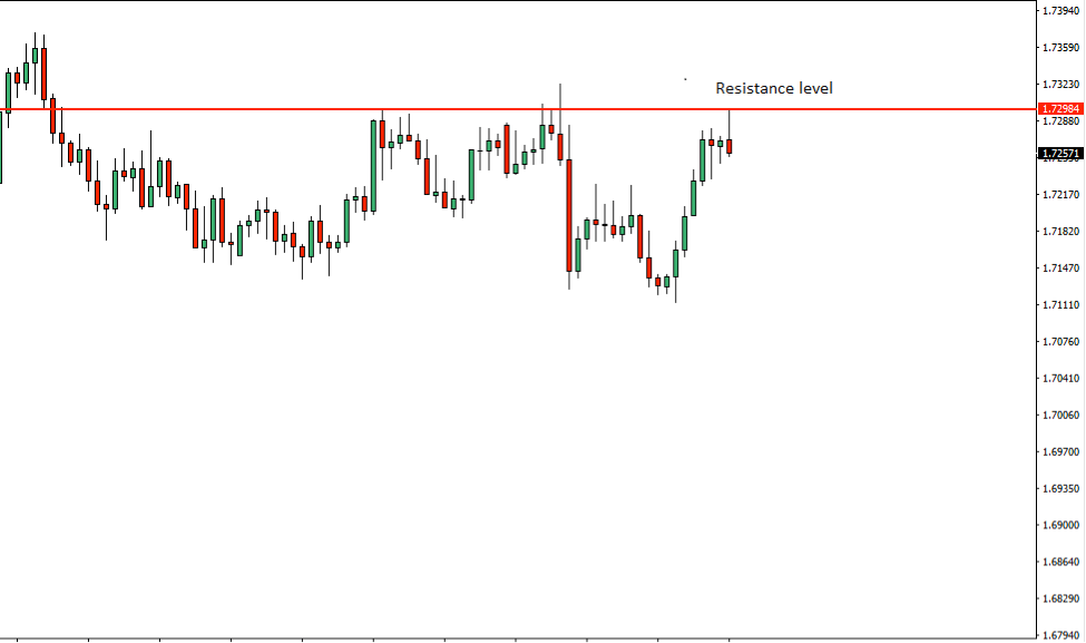 EURNZD Price Action Analysis – 20th July 2018