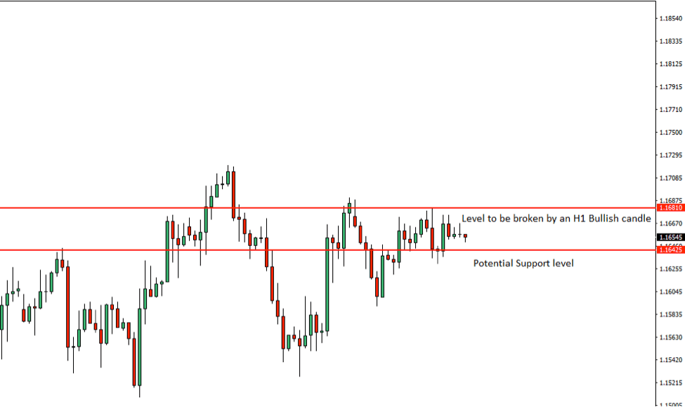 EURUSD Price Action Analysis – 5th July 2018