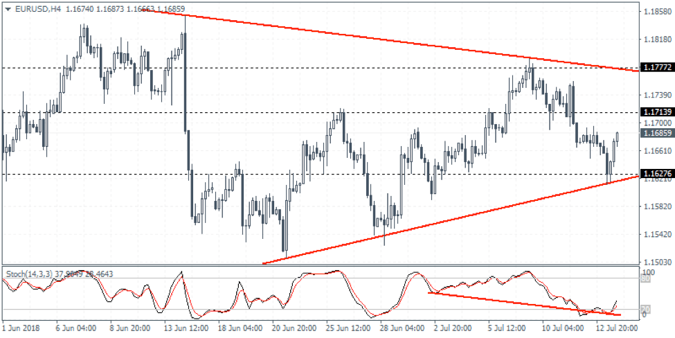 EURUSD Weekly Forex Forecast - 16th to 20th July 2018
