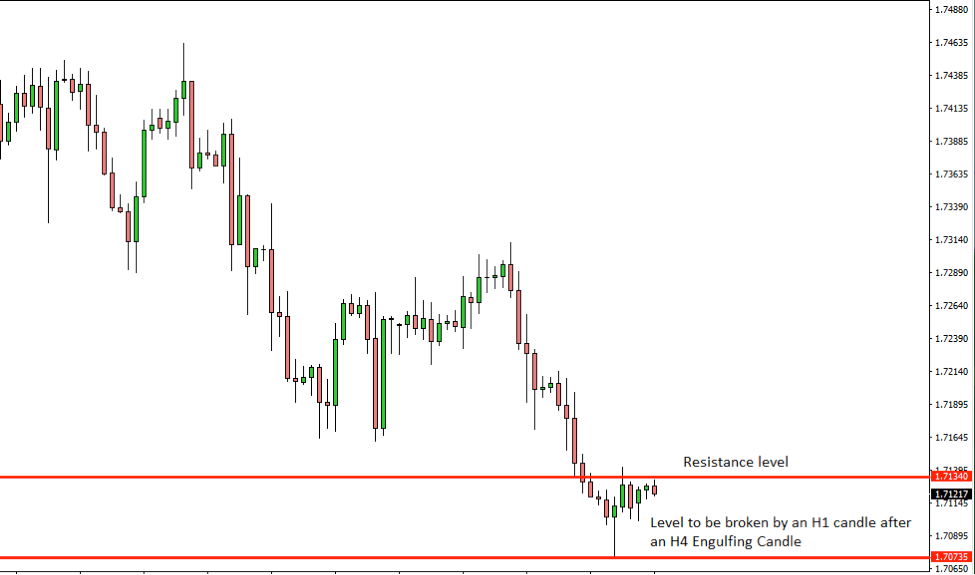 GBPCAD Price Action Analysis – 30th July 2018