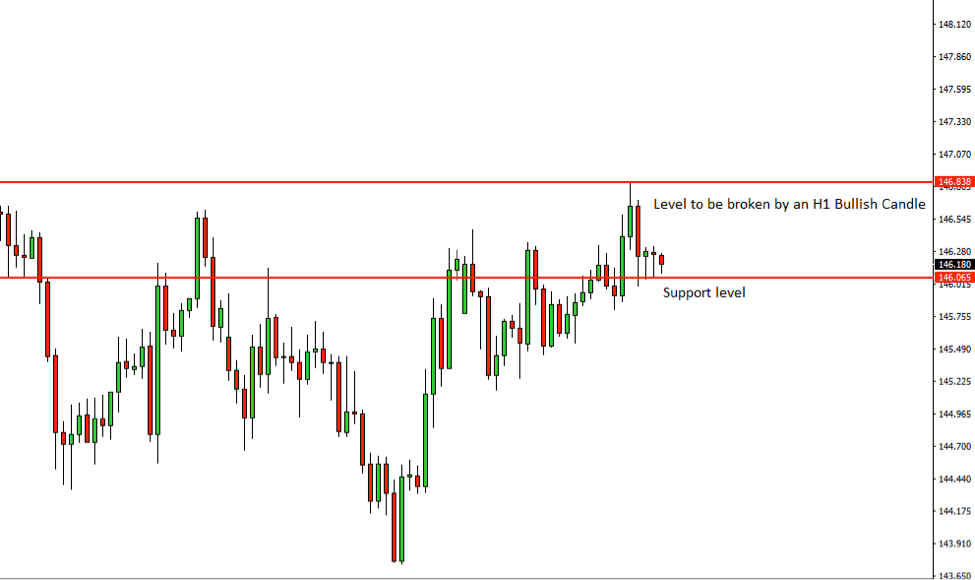 GBPJPY Price Action Analysis – 6th July 2018