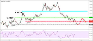 GBPUSD Monthly Forex Forecast for August 2018