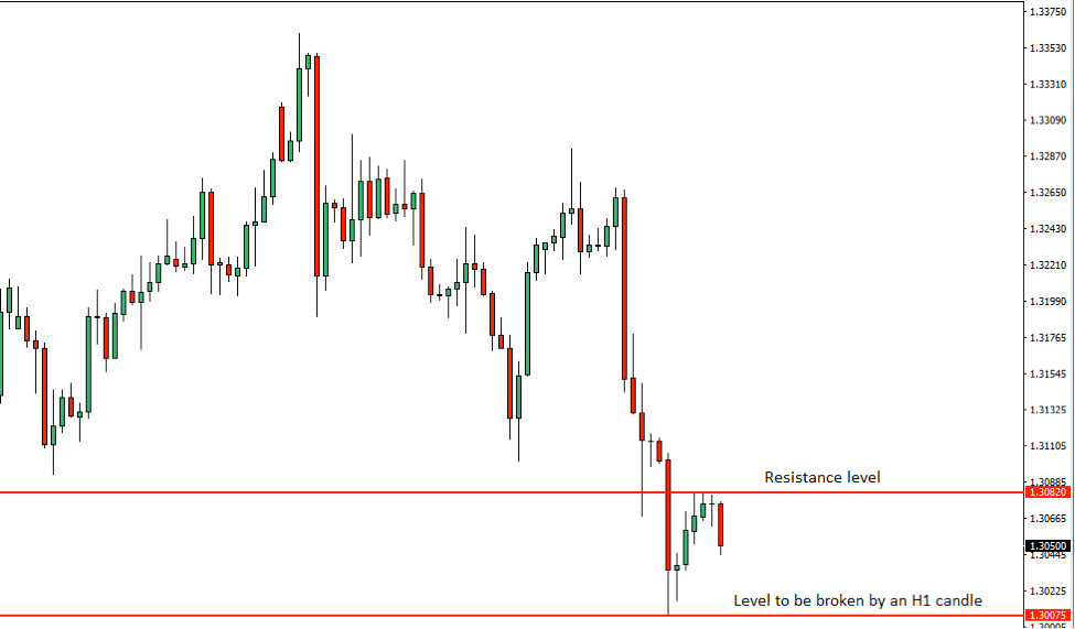 GBPUSD Price Action Analysis – 19th July 2018