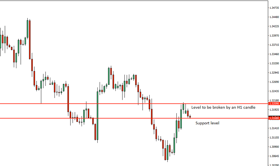 GBPUSD Price Action Analysis – 2nd July 2018