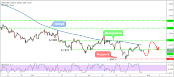 GBPUSD Weekly Forex Forecast - 30th July to 3rd August 2018
