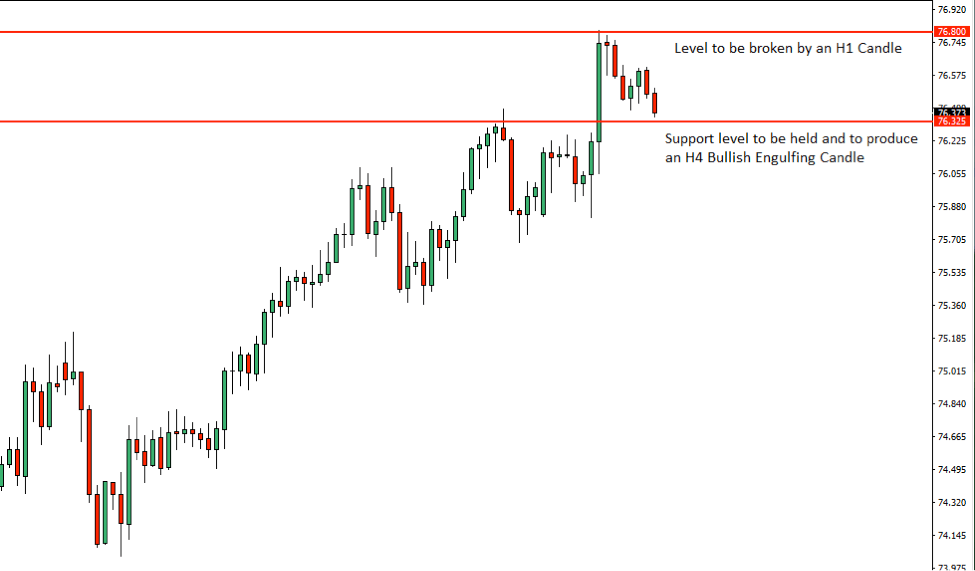 NZDJPY Price Action Analysis – 18th July 2018