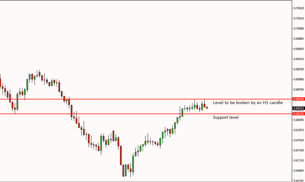 NZDUSD Price Action Analysis – 10th July 2018
