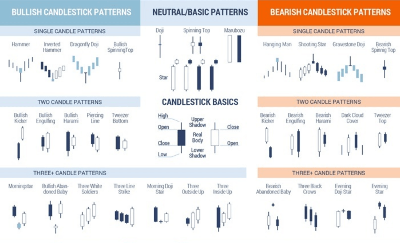 Japanese Candlestick Patterns Secrets