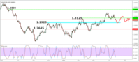 USDCAD Monthly Forex Forecast for August 2018