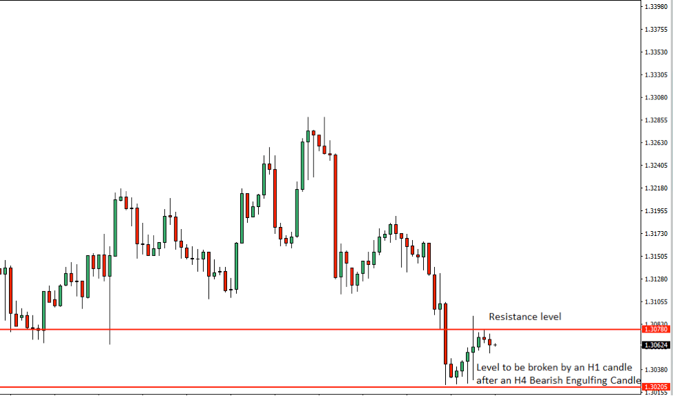 USDCAD Price Action Analysis – 27th July 2018