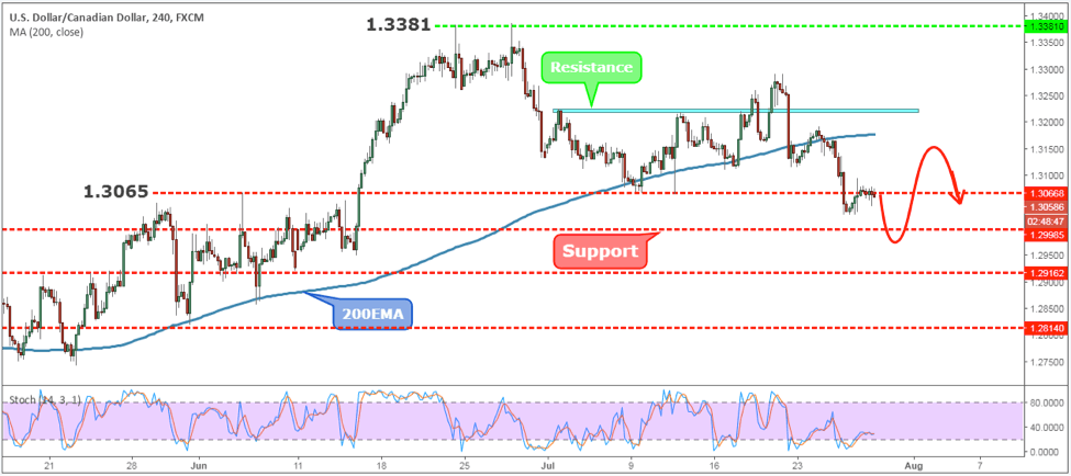 USDCAD Weekly Forex Forecast - 30th July to 3rd August 2018