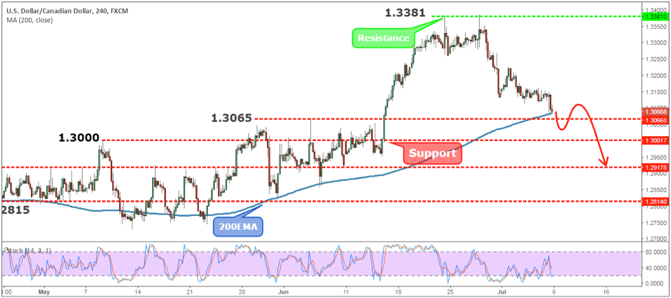USDCAD Weekly Forex Forecast - 9th to 13th July 2018