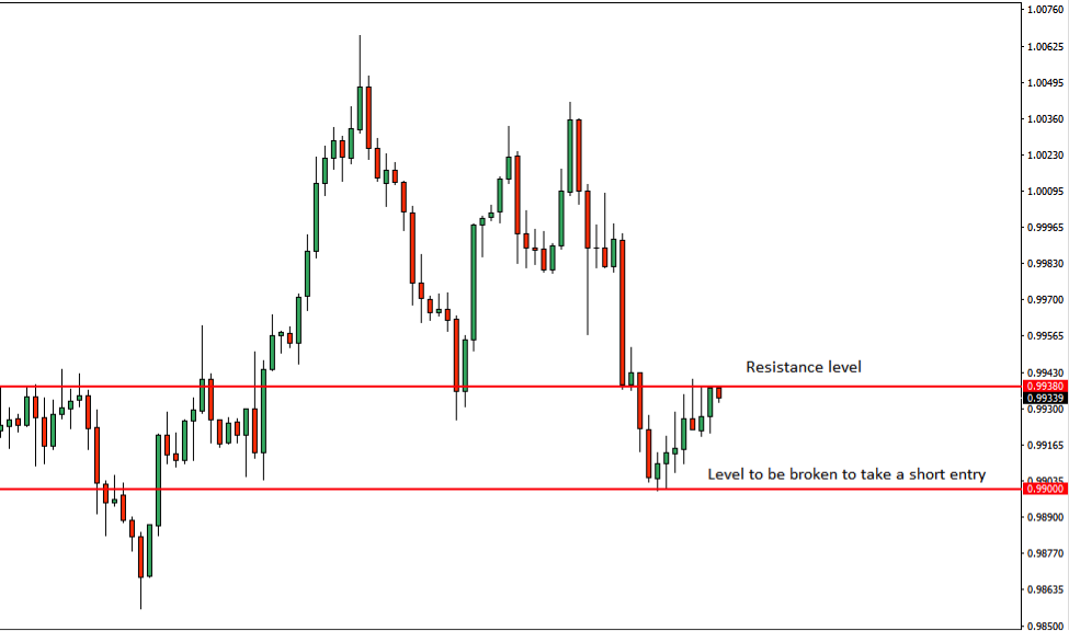 USDCHF Price Action Analysis – 24th July 2018