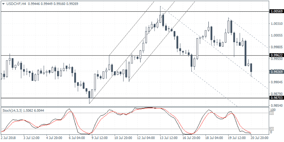 USDCHF Weekly Forex Forecast - 23rd to 27th July 2018