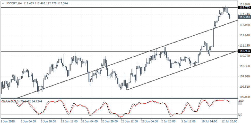 USDJPY Weekly Forex Forecast - 16th to 20th July 2018
