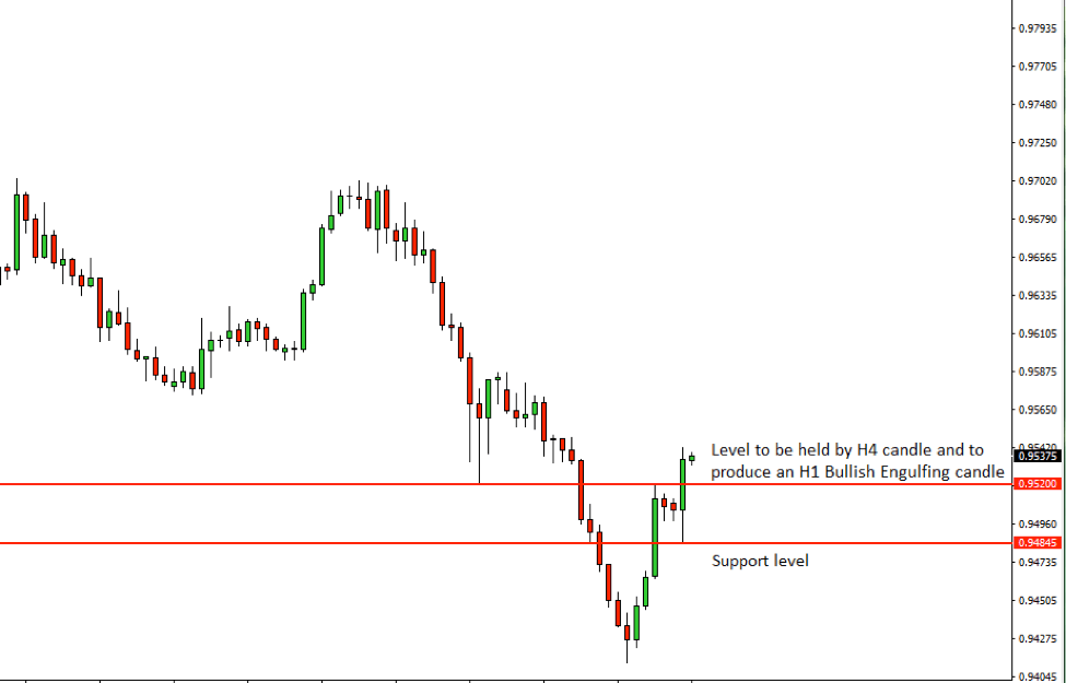 AUDCAD Price Action Analysis – 16th August 2018