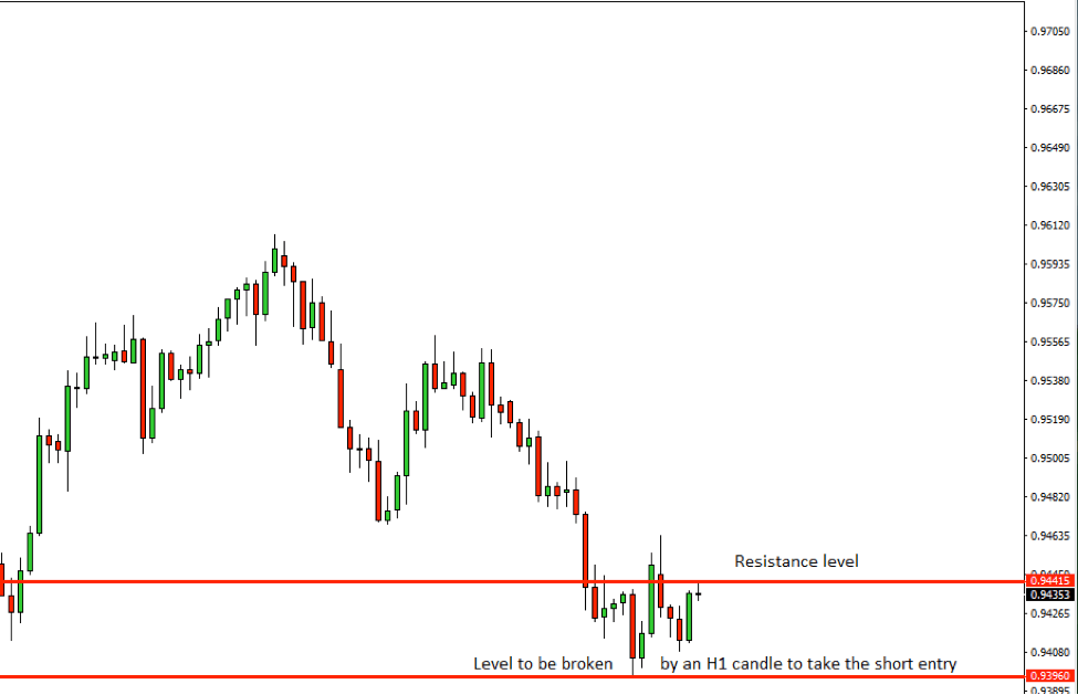 AUDCAD Price Action Analysis – 31st August 2018