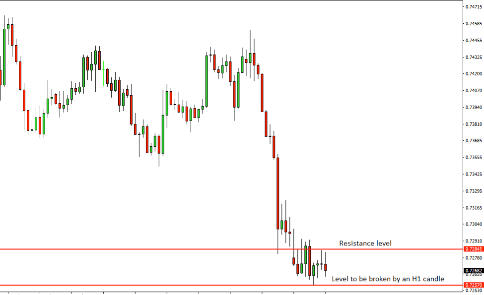 AUDUSD Price Action Analysis – 14th August 2018