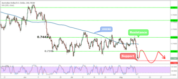AUDUSD Weekly Forex Forecast - 13th to 17th August 2018