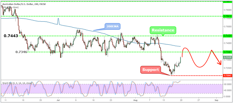 AUDUSD Weekly Forex Forecast - 20th to 24th August 2018
