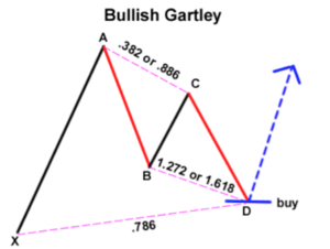 Bullish Gartley Pattern