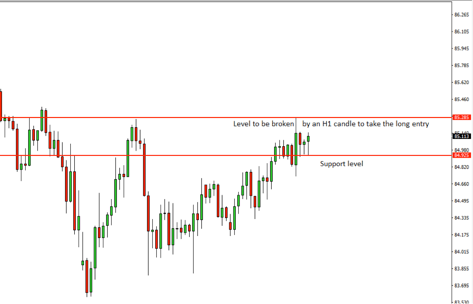 CADJPY Price Action Analysis – 24th August 2018