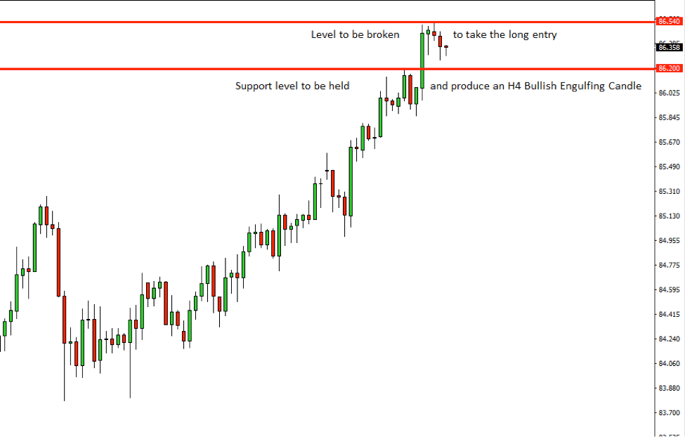 CADJPY Price Action Analysis – 30th August 2018