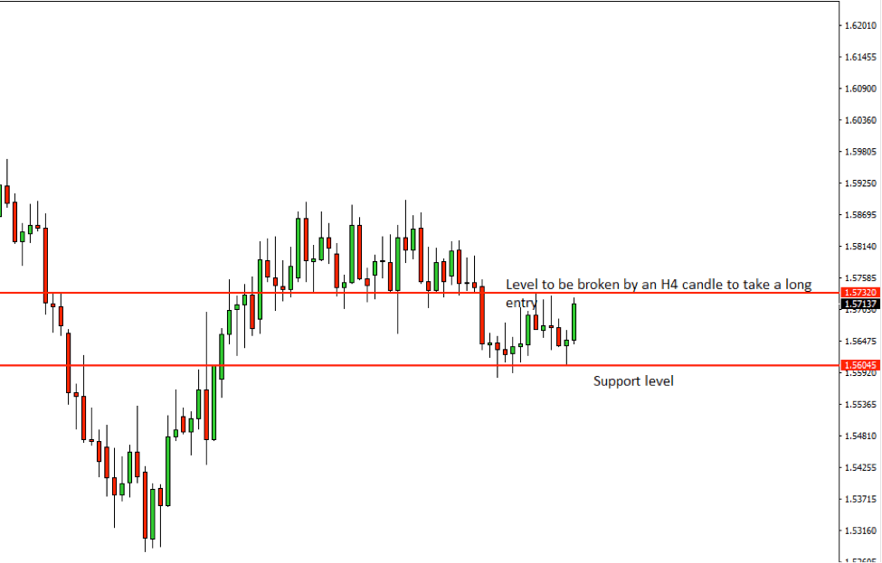 EURAUD Price Action Analysis – 22nd August 2018
