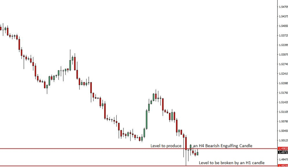 EURCAD Price Action Analysis – 13th August 2018