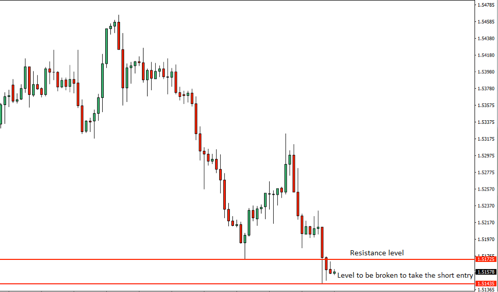 EURCAD Price Action Analysis – 2nd August 2018