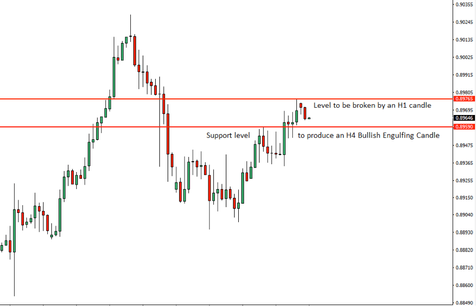 EURGBP Price Action Analysis – 20th August 2018