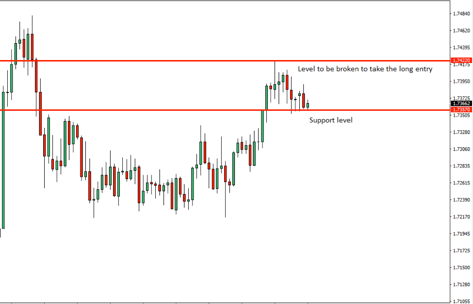 EURNZD Price Action Analysis – 27th August 2018