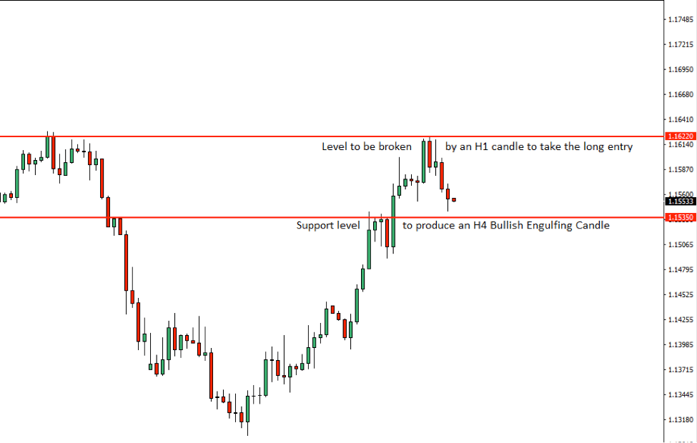 EURUSD Price Action Analysis – 23rd August 2018