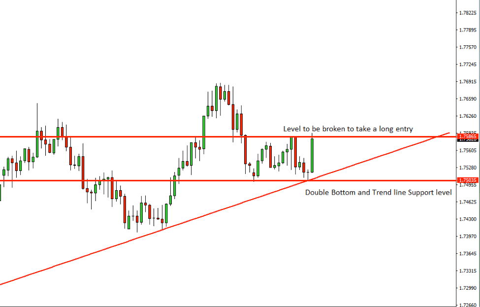 GBPAUD Price Action Analysis – 29th August 2018
