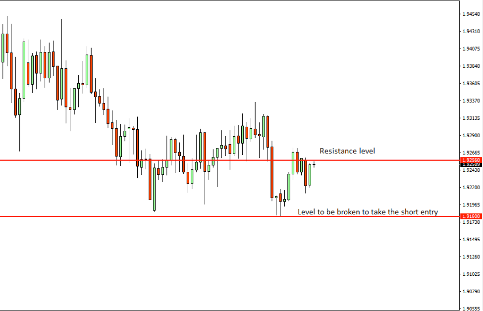 GBPNZD Price Action Analysis – 28th August 2018