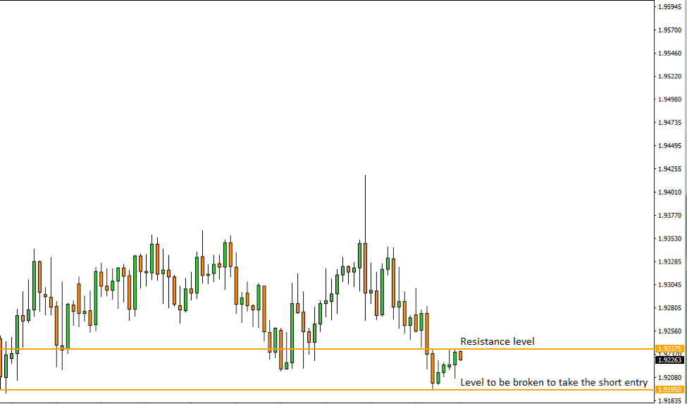 GBPNZD Price Action Analysis – 7th August 2018
