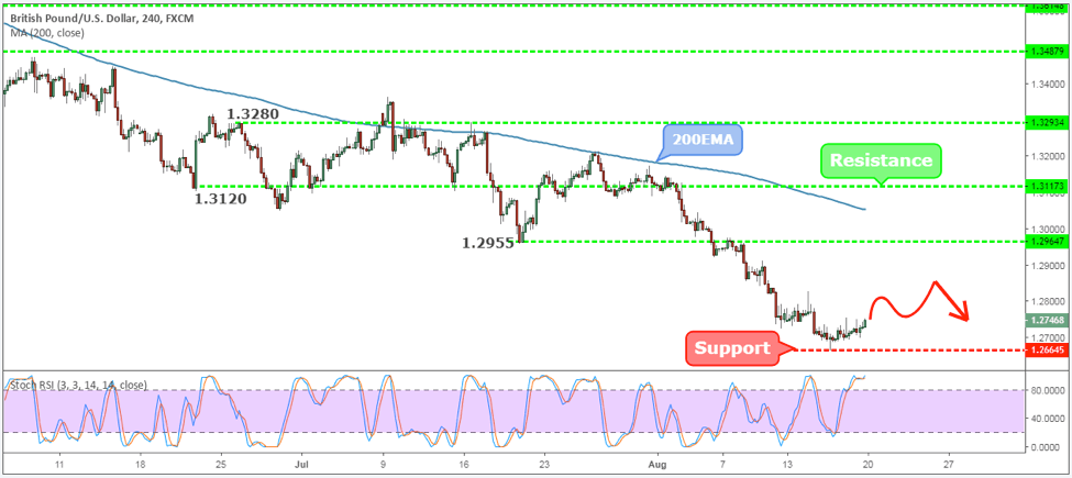 GBPUSD Weekly Forex Forecast - 20th to 24th August 2018