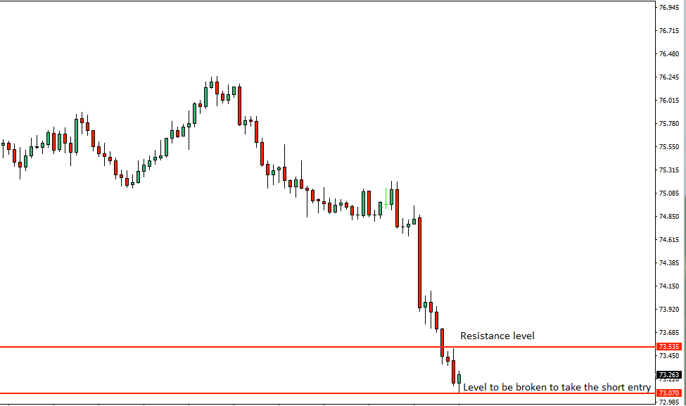 NZDJPY Price Action Analysis – 10th August 2018