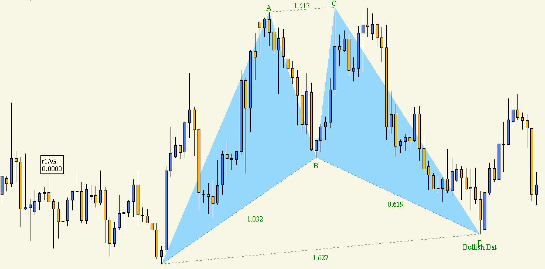 Trading the Harmonic Pattern Effectively