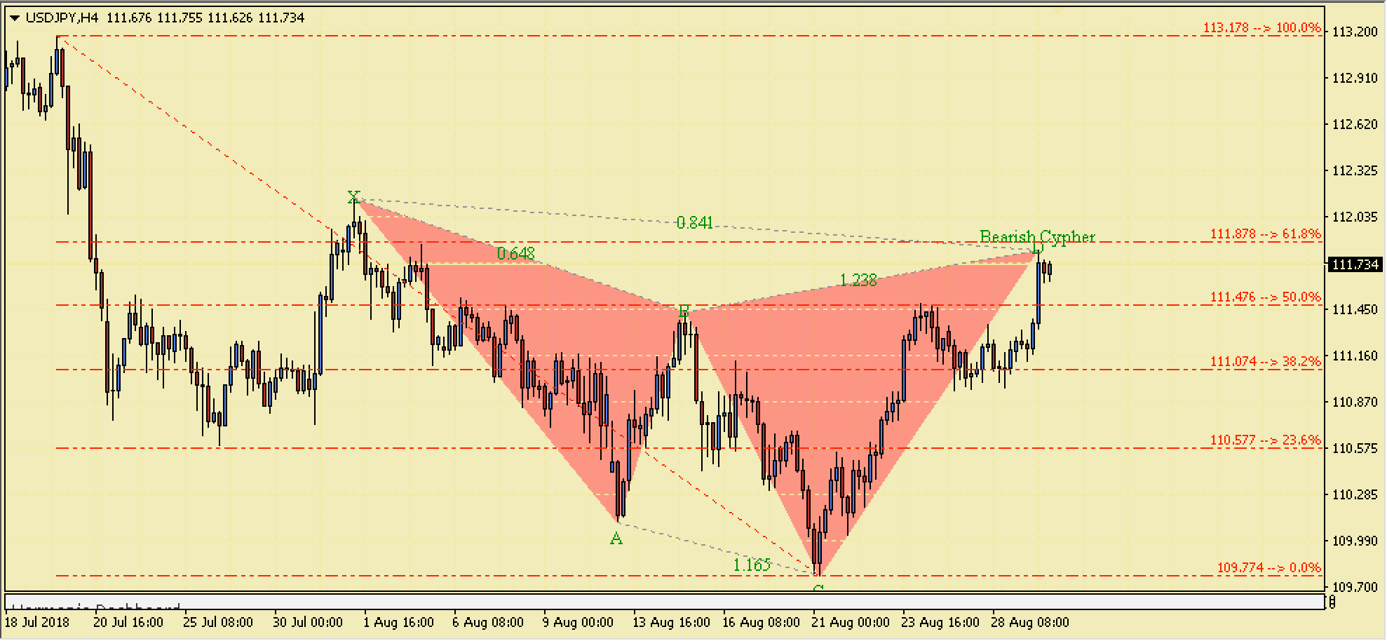 USDJPY Bearish Cypher Harmonic Pattern – 29th August 2018