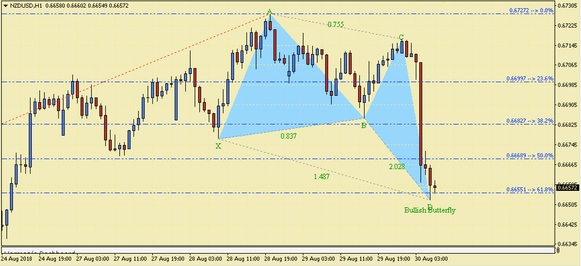 NZDUSD Bullish Butterfly Harmonic Pattern – 30th August 2018